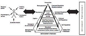 Regulatory risk differentiation - The ATO Compliance Model