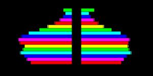 Demographics of Anguilla - Population pyramid of Anguilla.