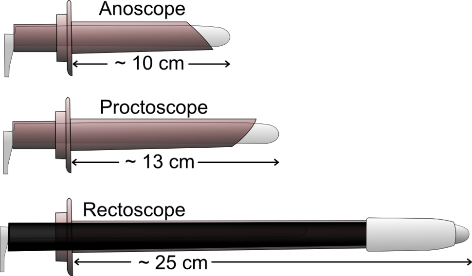 Anoscope, proctoscope and rectoscope