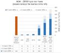 BCM מאגרי הגז נכון ל-2015 - (לפי מידת הוודאות של הכמויות השונות).png