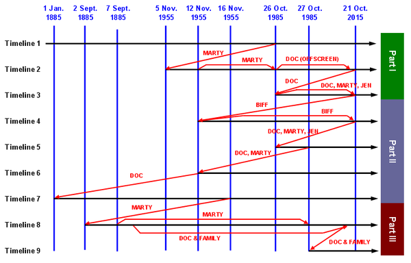 wiki timeline future