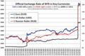 BYR Exchange Rate 1.1.2008-.png