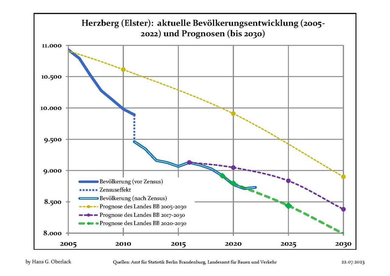 Huren aus Herzberg (Elster)