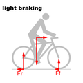 Bicycle and motorcycle dynamics Stability 2A.png
