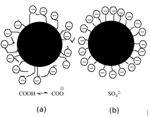 Paper chemicals - Binder spheres coated with acrylic acid (a) and anionic surfactant (b).