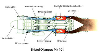 Rolls-Royce Olympus - Gas-flow diagram of Olympus Mk 101