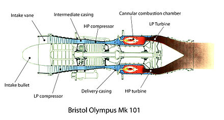 gas flow diagram of olympus mk 101 rolls royce olympus