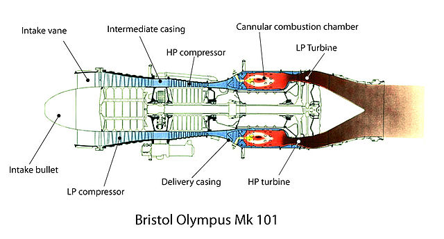 Work Flow Chart Template: Bristol Olympus 101 gas flow diagram.jpg - Wikimedia Commons,Chart