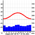 Climate diagram Lingen Germany.png