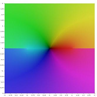 Inverse trigonometric functions - Image: Complex arcsin