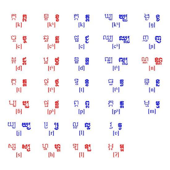 Alphasyllabaire Khmer Wikipedia