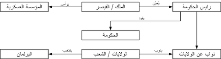 Constitutional monarchie Arabic.PNG