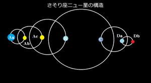 Schema orbitale di ν Scorpii