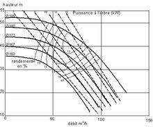 Caractéristique d'une pompe hydraulique