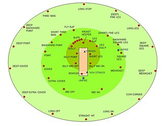 Fielding (cricket) - Fielding positions for a right-handed batsman. The outfield is shown in light green, the infield in mid green, and the close catching positions in dark green.