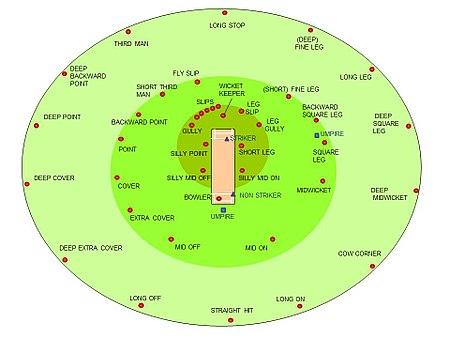 Umpire (cricket) - Wikipedia
