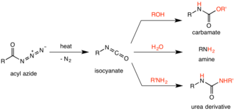 Curtius rearrangement - Summary scheme of the Curtius rearrangement