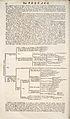 Cyclopaedia, Chambers - Volume 1 - 0015.jpg