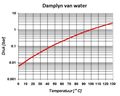 Damplyn water.png
