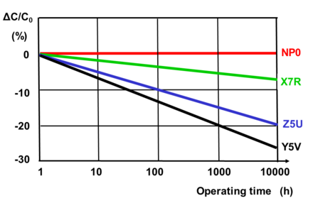 Aging of different Class 2 ceramic capacitors compared with NP0-Class 1 ceramic capacitor Delta-Cap-versus-Zeit-engl.png