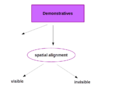 Demonstrative System in Dom.png
