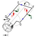Diagrama de forces de l'espira d'un motor de corrent continu(1.1).png