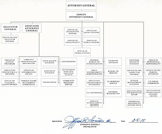 Organizational chart for the Dept. of Justice. (Click to enlarge) Doj-Org-chart-2018.jpg