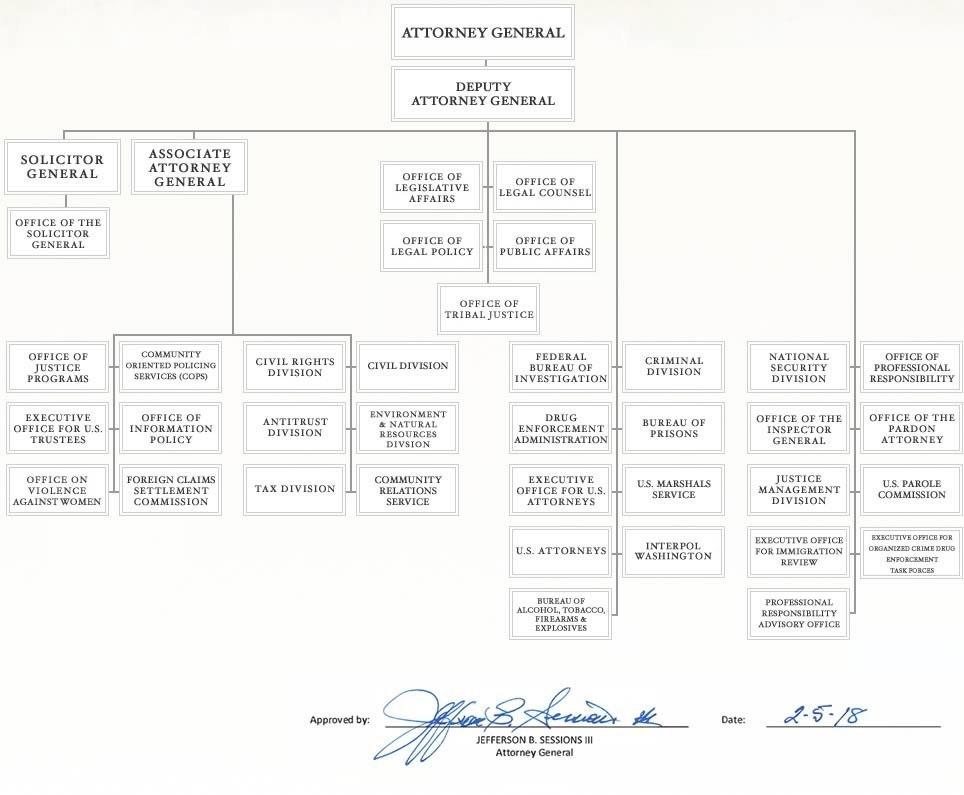 Doj-Org-chart-2018