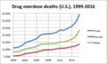 Drug overdose deaths (US) 1999 2016.png