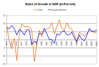 Crisis of 1982 - Growth rate of Chile's GDP (orange) and Latin America (blue) between 1971 and 2007.