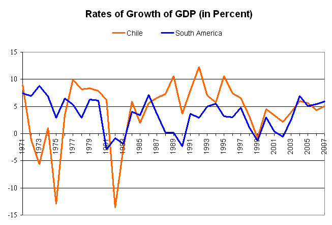 Economic growth of Chile