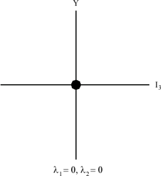 Hypercharge - SU(3) singlet weight diagram, where Y is hypercharge and I3 is the third component of isospin