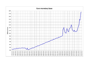 Monetary base - Euro monetary base