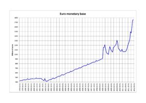 Monetary base - Euro monetary base