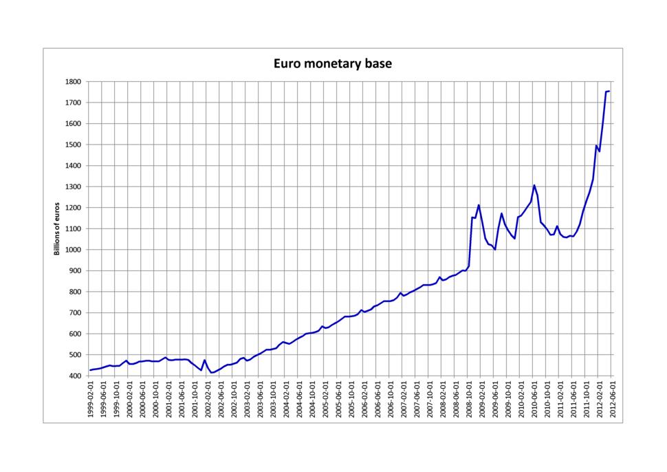 Euro monetary base