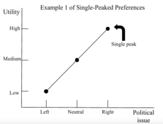Median voter theorem - Example 1 of single-peaked preferences