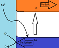 Excitation of a transition metal oxide.png