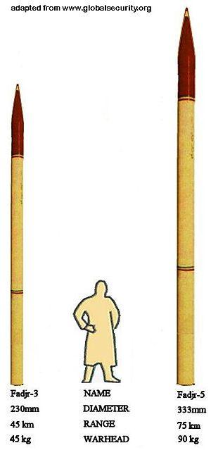 Fajr-5 - Size Comparison