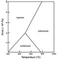 Fasendiagram aluminosilicaat.png