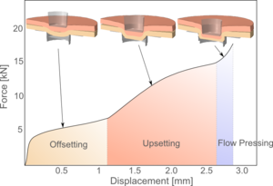 Clinching - Clinching phases