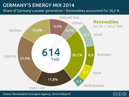 Market share of Germany's power generation 2014 Germany-energy-mix.png