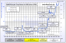 Gold Price in Dollar since 1792.png