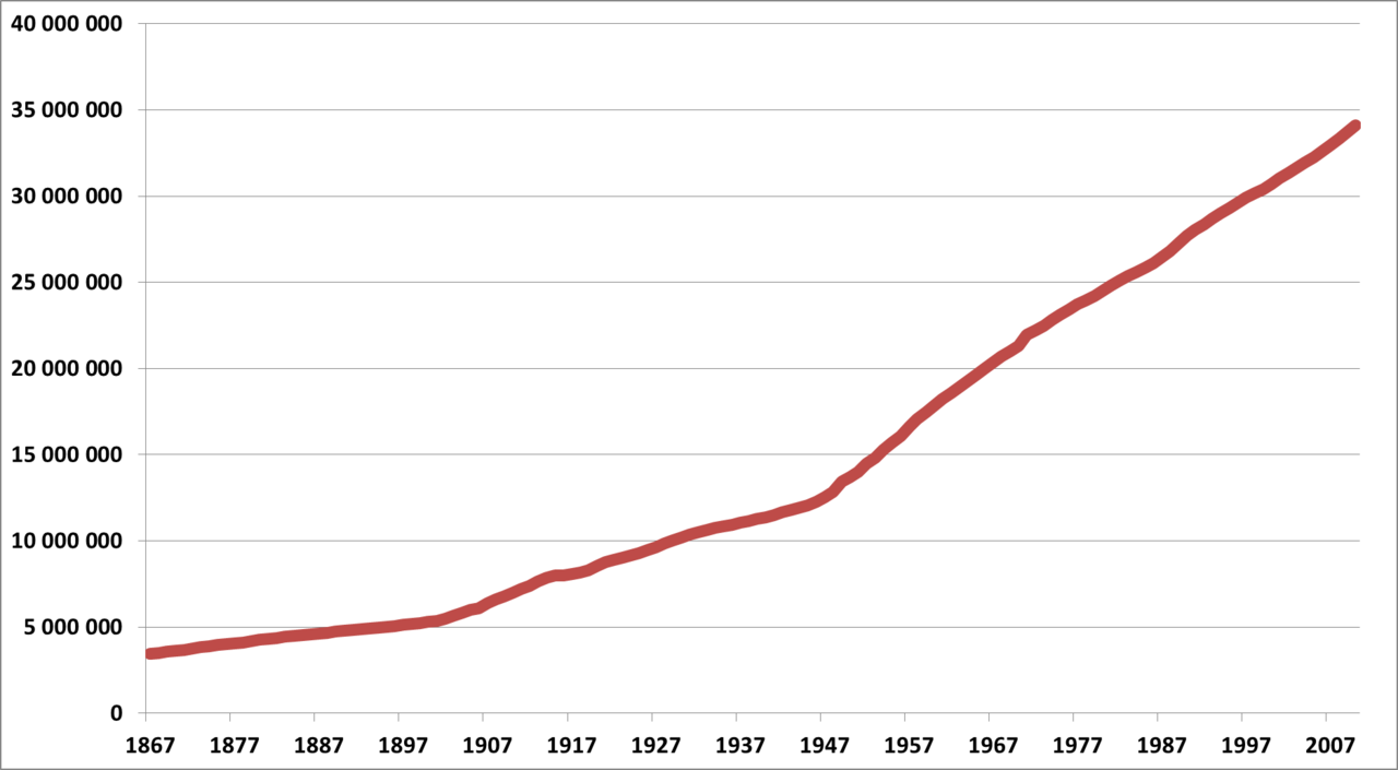 File Graph Evolution Population Canada Png Wikimedia Commons