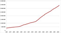 Graphique montrant une évolution constante de la population canadienne, accentuée surtout depuis les années 1950.