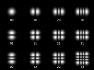 Gaussian beam - Twelve Hermite-Gaussian modes