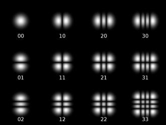 Gaussian beam - Twelve Hermite-Gaussian modes