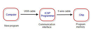In-system programming - Typical programming communication