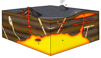 Rock cycle - Structures of Igneous Rock. Legend: A = magma chamber (batholith); B = dyke/dike; C = laccolith; D = pegmatite; E = sill; F = stratovolcano; processes: 1 = newer intrusion cutting through older one; 2 = xenolith or roof pendant; 3 = contact metamorphism; 4 = uplift due to laccolith emplacement.