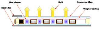 Microplasma - Image: Illuminating Microplasmas