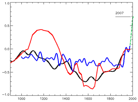 Comparison of MBH99 40-year average from proxy records, as used in IPCC TAR 2001 (blue), with IPCC 1990 schematic Figure 7.1.c (red) [based on Lamb 1965 extrapolating from central England temperatures and other historical records]; central England temperatures to 2007 shown from Jones et al. 2009 (green dashed line). Also shown, Moberg et al. 2005 low frequency signal (black). Ipcc7.1-mann-moberg-manley.png